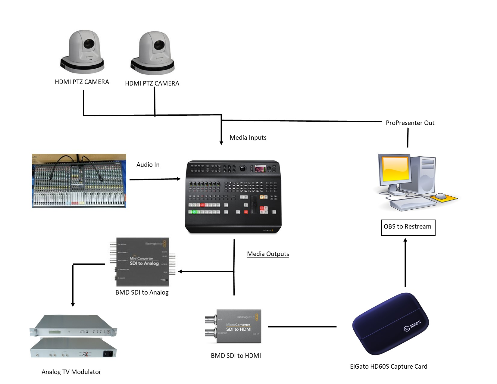 Proposed FBC Demopolis Media Ministry Workflow.jpg